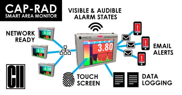 Capintec announces new line of Smart Radiation Monitoring Systems